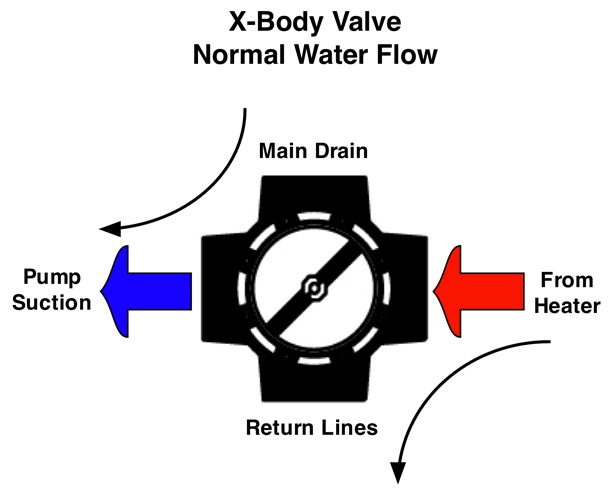 Fig-14---Mark's-Normal-Water-Flow